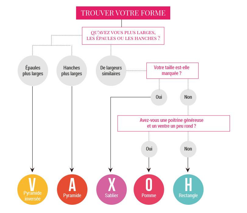 Guide pour choisir sa lingerie en fonction de sa morphologie